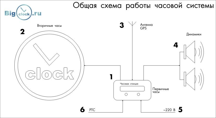 Общая схема работы часовой